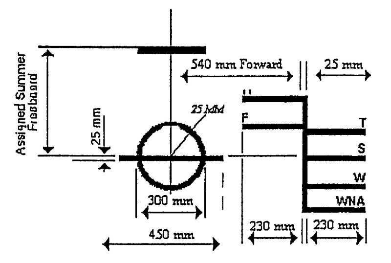opinions on waterline load line